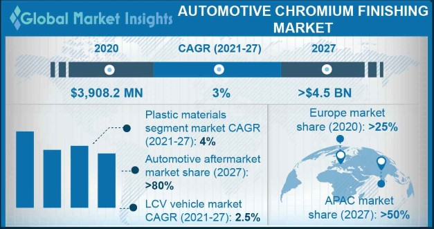 Automotive Chromium Finishing Market