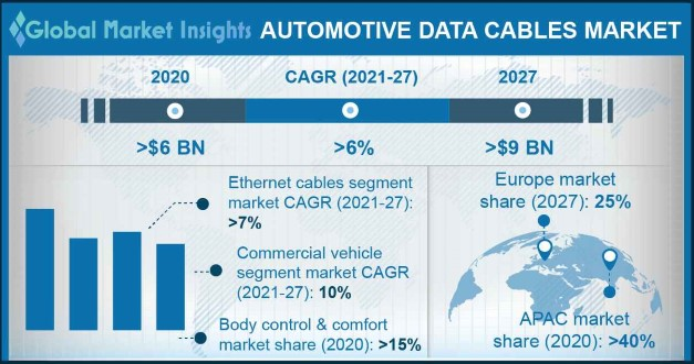 Automotive Data Cables Market
