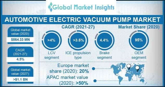 Automotive Electric Vacuum Pump Market
