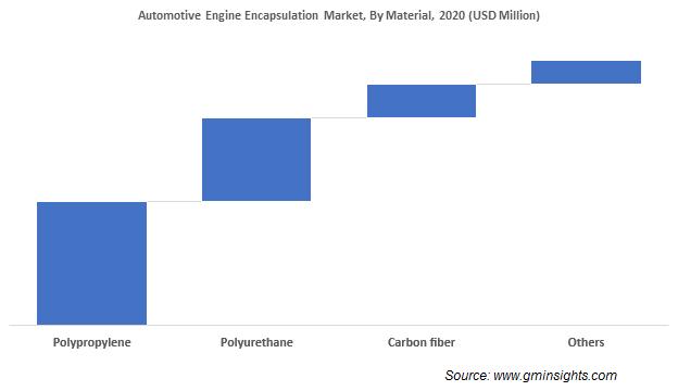 Automotive Engine Encapsulation Market Share