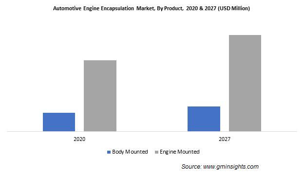 Automotive Engine Encapsulation Market Size