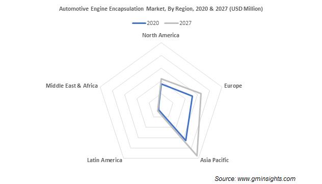 Automotive Engine Encapsulation Market By Region