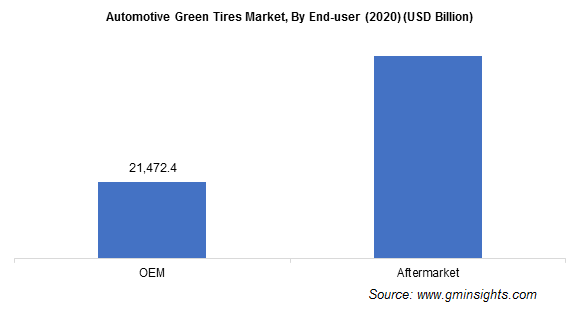 Automotive Green Tires Market, By End-user