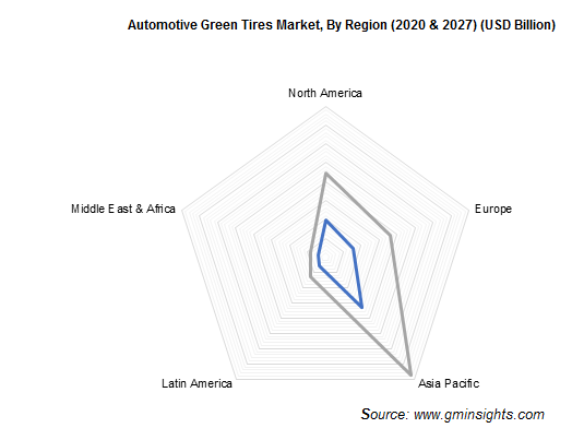 Automotive Green Tires Market, By Region