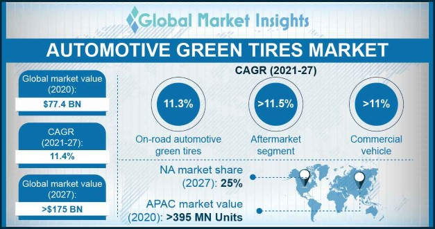 Automotive Green Tires Market Research Report