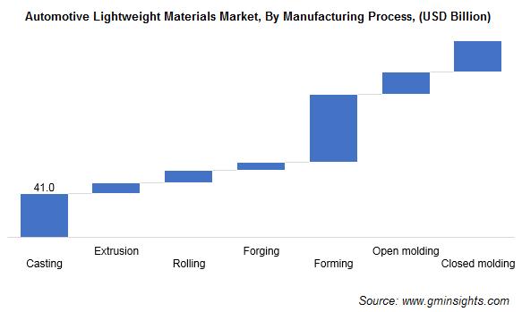 Aautomotive Lightweight Materials Market