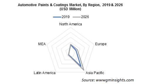Automotive Paints & Coatings Market By Region