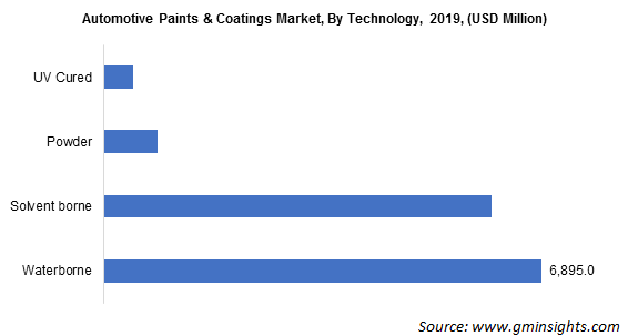 Automotive Paints & Coatings Market By Technology