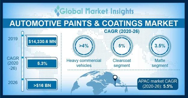 Automotive Paints & Coatings Market