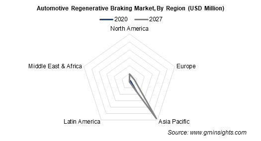 Automotive Regenerative Braking Market, By Region