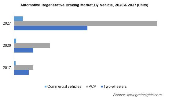 Automotive Regenerative Braking Market, By Vehicle