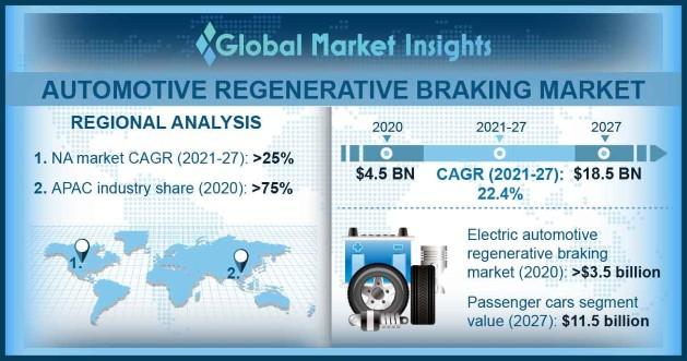 Automotive Regenerative Braking Market