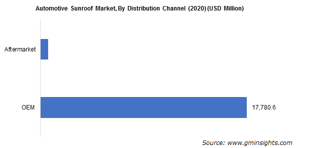 Automotive Sunroof Market By Distribution Channel