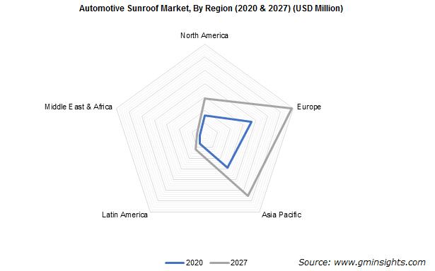 Automotive Sunroof Market By Region