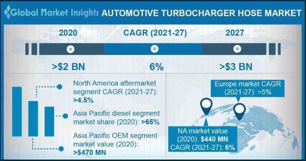 Automotive Turbocharger Hose Market
