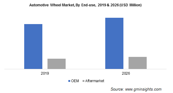 Automotive Wheel Market By End-use