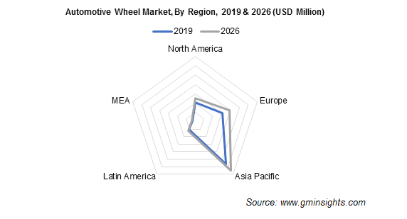 Automotive Wheel Market By Region