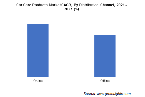 Car Care Products Market Growth
