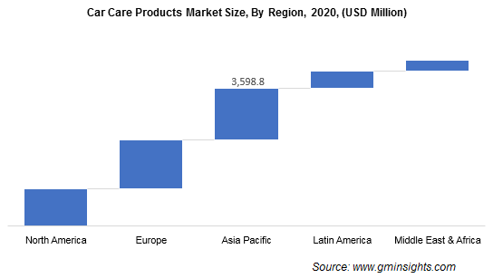 Car Care Products Market Size