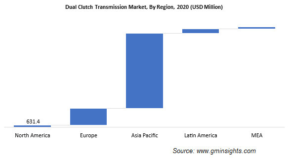 Dual Clutch Transmission Market, By Region