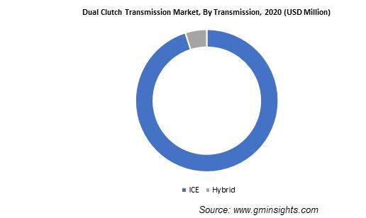 Dual Clutch Transmission Market, By Transmission