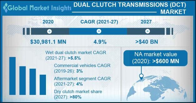 Dual Clutch Transmission Market