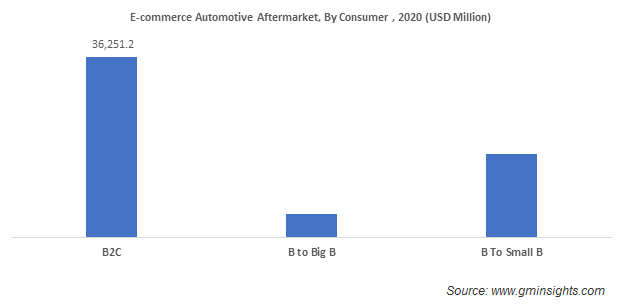 E-commerce Automotive Aftermarket, By Consumer