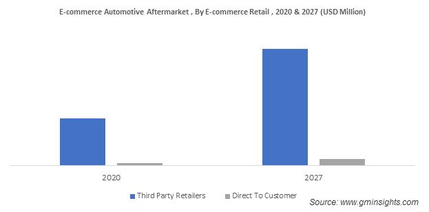 E-commerce Automotive Aftermarket , By E-commerce Retail