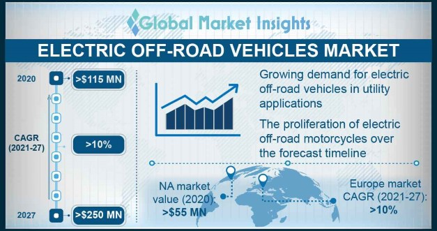 Electric Off-Road Vehicles Market