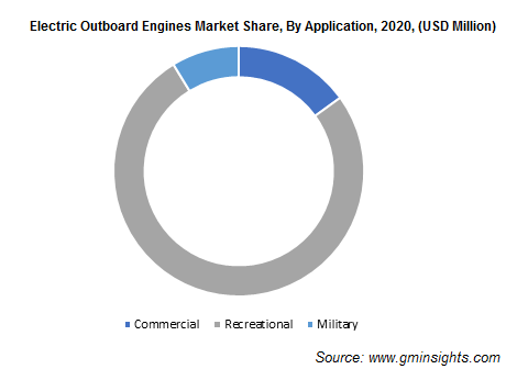 Electric Outboard Engines Market Size