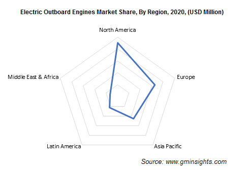 Electric Outboard Engines Market Share