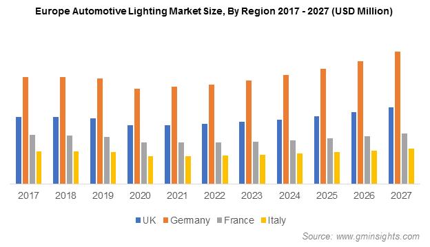Europe Automotive Lighting Market Size, By Region