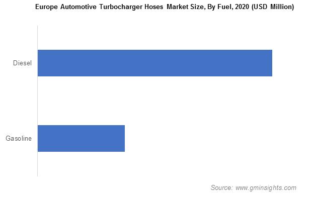 Automotive Turbocharger Hose Market Size