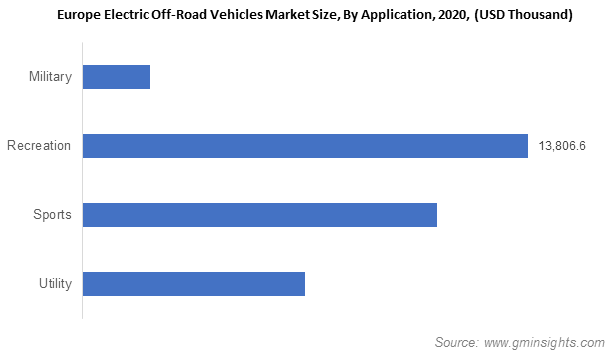 Europe Electric Off-Road Vehicles Market
