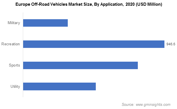 Europe Off-Road Vehicles Market Size, By Application