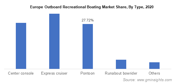 Europe Outboard Recreational Boating Market Share, By Type