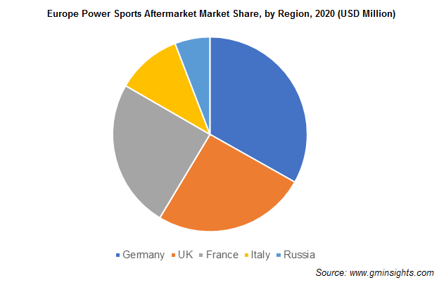 Europe Power Sports Aftermarket Market