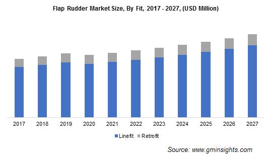 Flap Rudder Market Size, By Fit