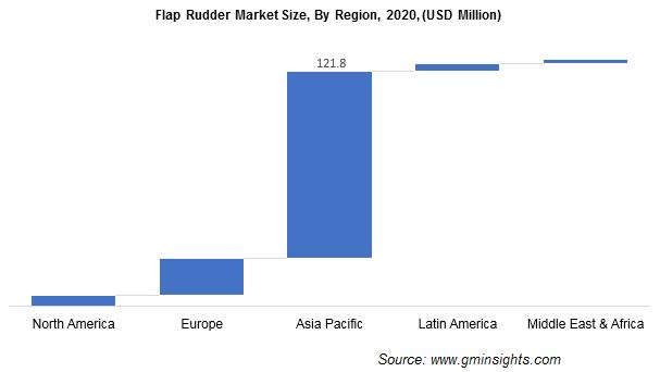 Flap Rudder Market Size, By Region