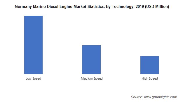 Germany Marine Diesel Engine Market Statistics, By Technology