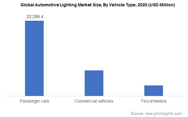 Global Automotive Lighting Market Size, By Vehicle Type
