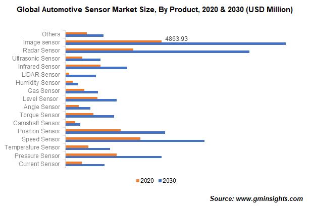 Global Automotive Sensor Market Size, By Product