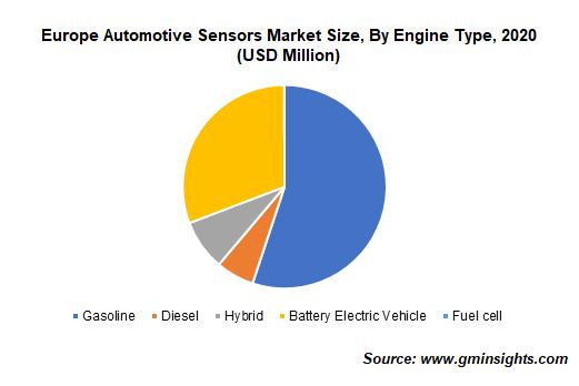 Europe Automotive Sensors Market Size, By Engine Type
