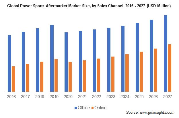 Global Power Sports Aftermarket Market