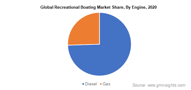 Global Recreational Boating Market Share, By Engine