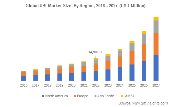 Global UBI Market