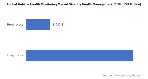 Vehicle Health Monitoring Market Size