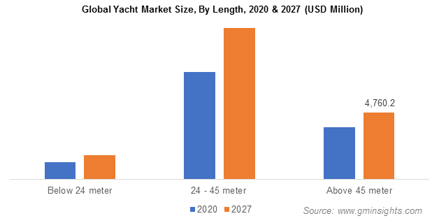 Global Yacht Market Size, By Length