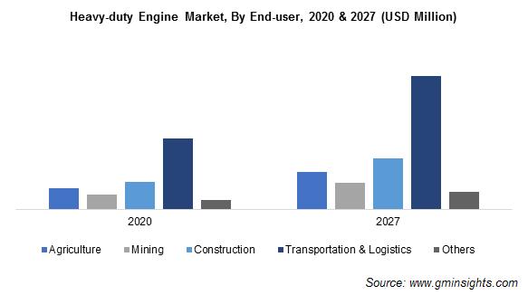 Heavy-duty Engine Market, By End-user