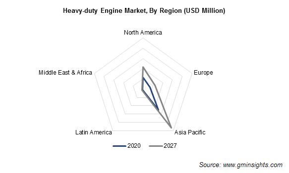 Heavy-duty Engine Market, By Region